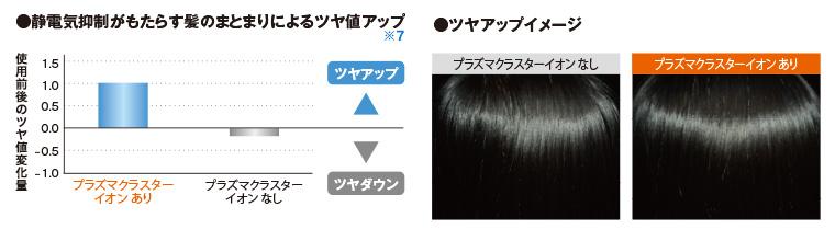 静電気抑制がもたらす髪のまとまりによるツヤ値アップ