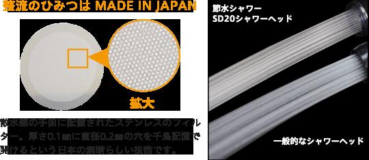 SD20の整流のひみつはMADE IN JAPAN