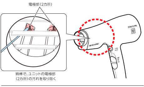 綿棒で、ユニットの電極部(2カ所)の汚れを取り除く